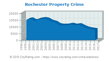 Rochester, NY Property Crimes